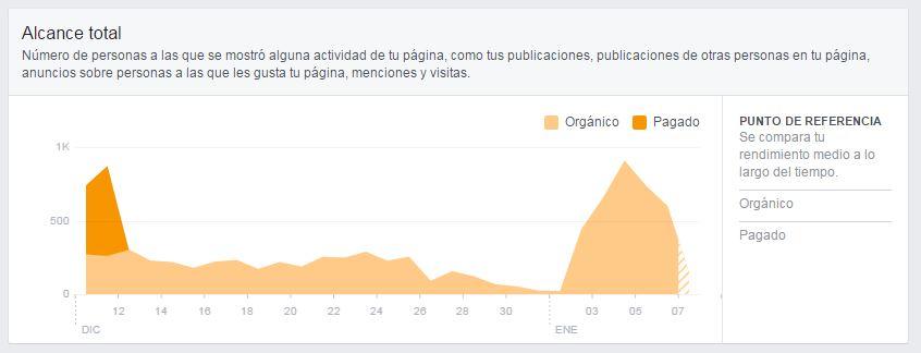 alcance_pagado_vs_organico_facebook